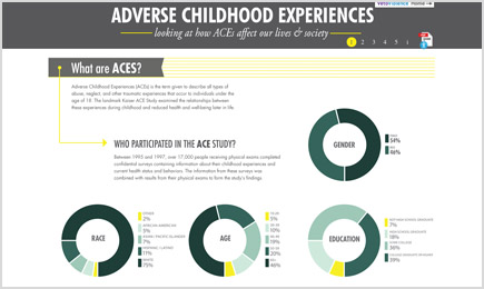 ACEs Infographic